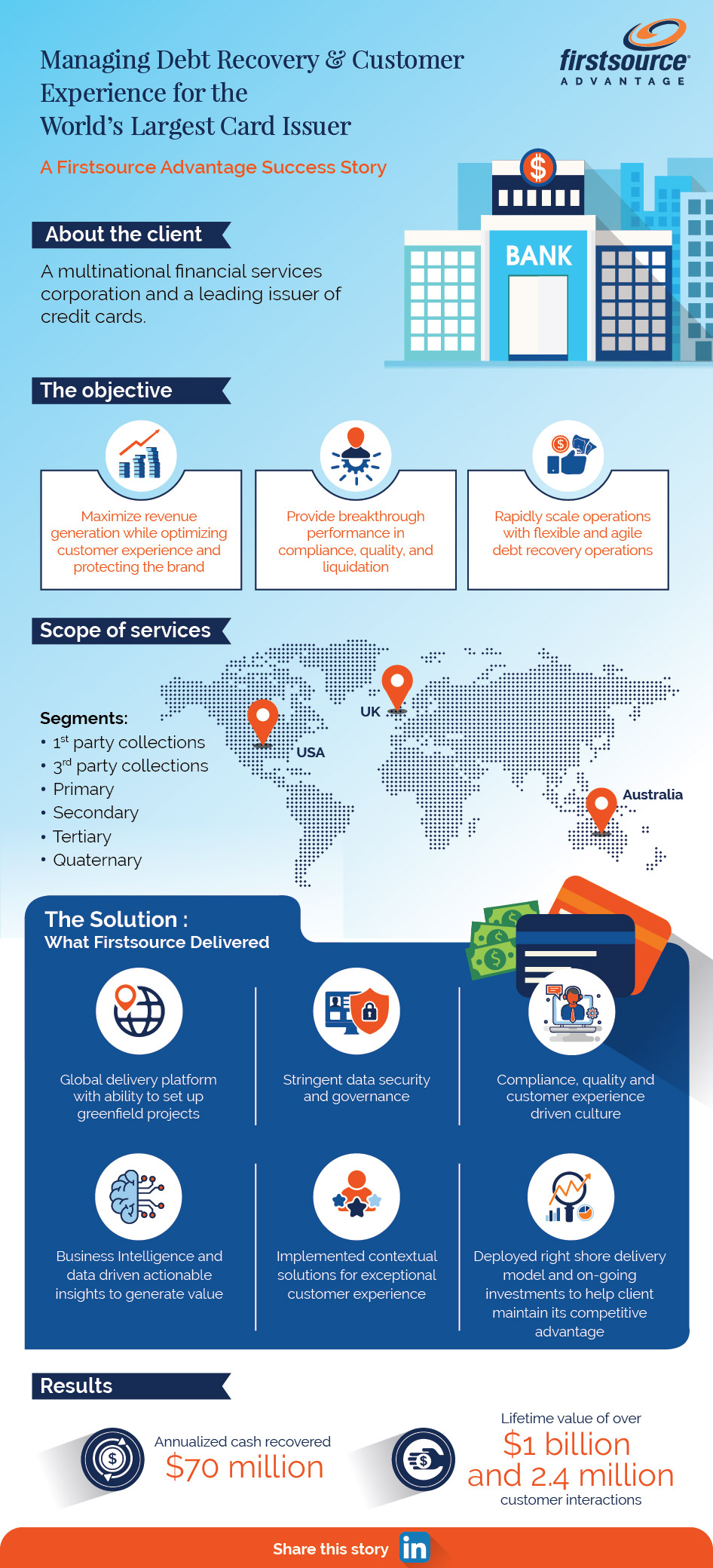 collections industry insights firstsource advantage